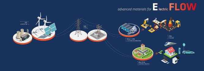 Technyl®先进材料为电气产业链安全管理保驾护航